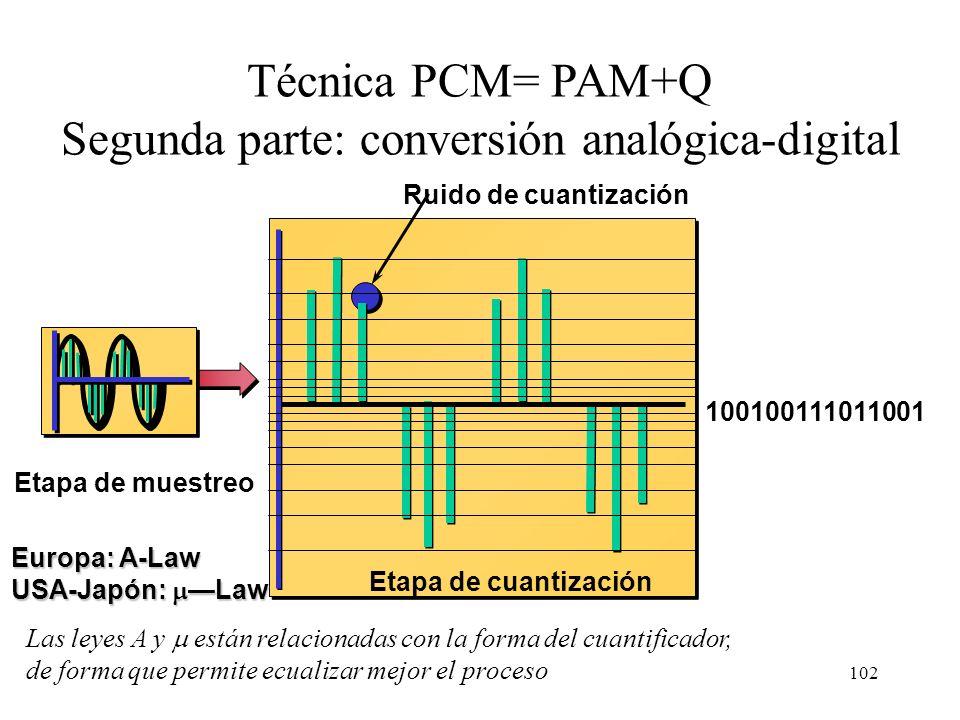 Segunda parte: conversión analógica-digital
