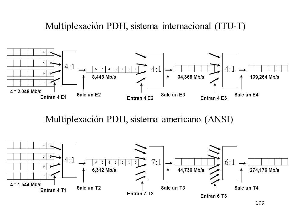 Multiplexación PDH, sistema internacional (ITU-T)