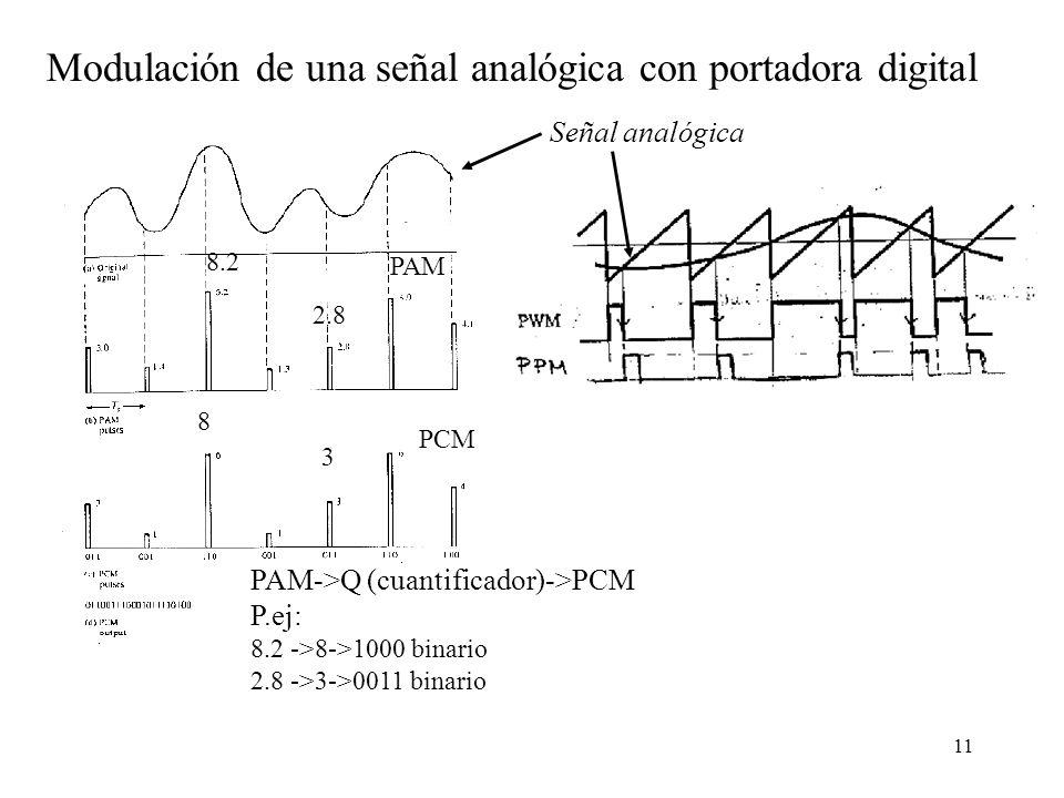 Modulación de una señal analógica con portadora digital