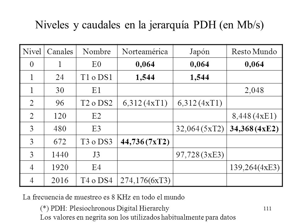 Niveles y caudales en la jerarquía PDH (en Mb/s)