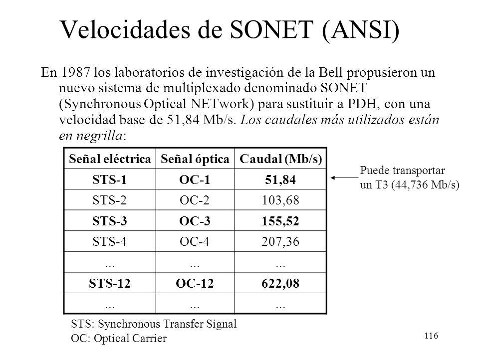 Velocidades de SONET (ANSI)