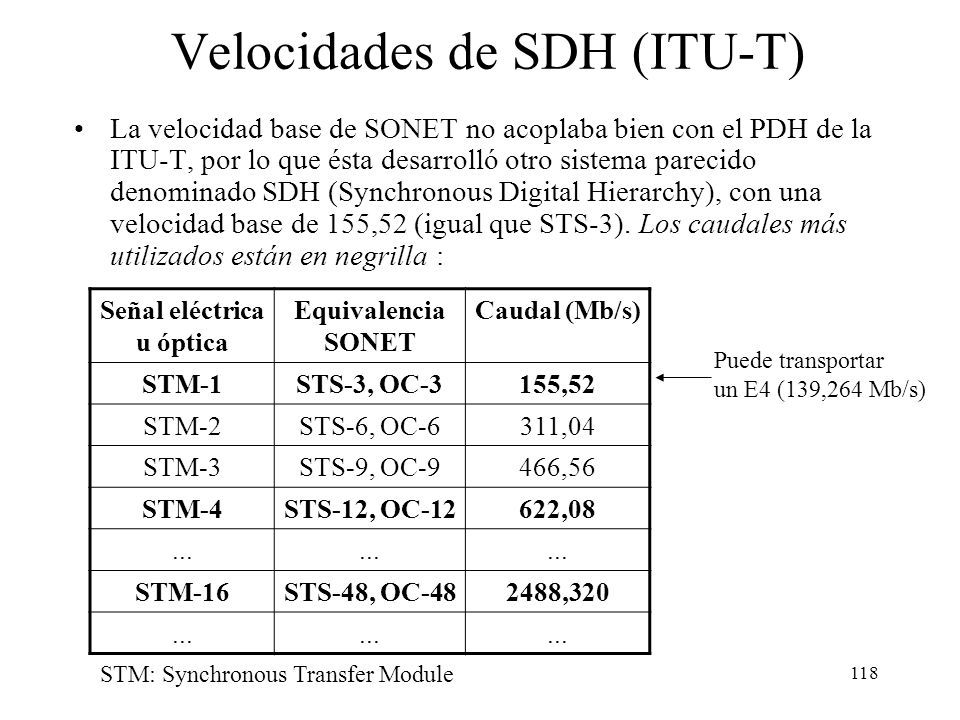 Velocidades de SDH (ITU-T)