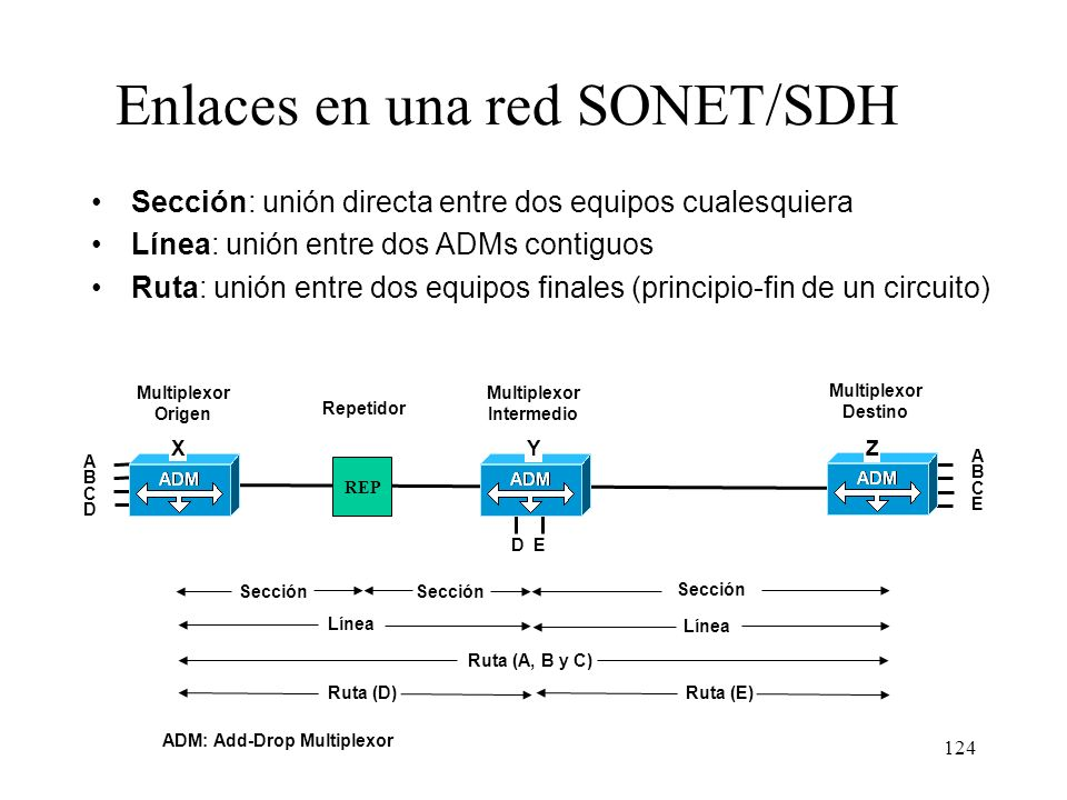 Enlaces en una red SONET/SDH