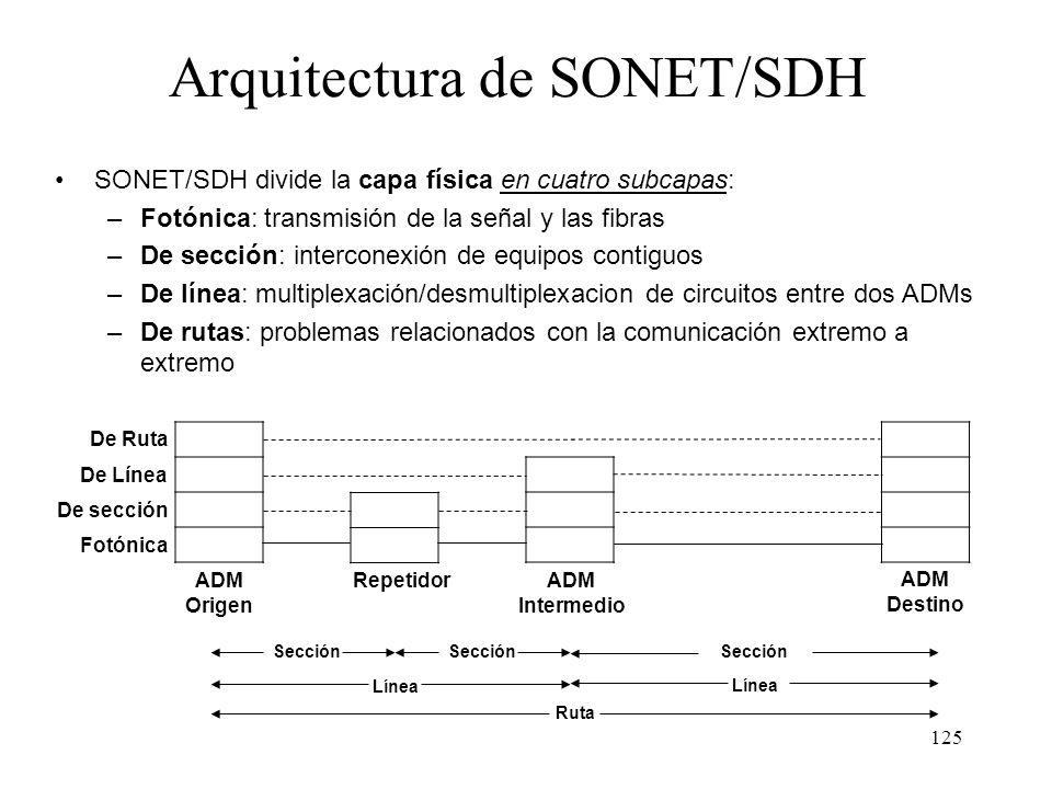 Arquitectura de SONET/SDH