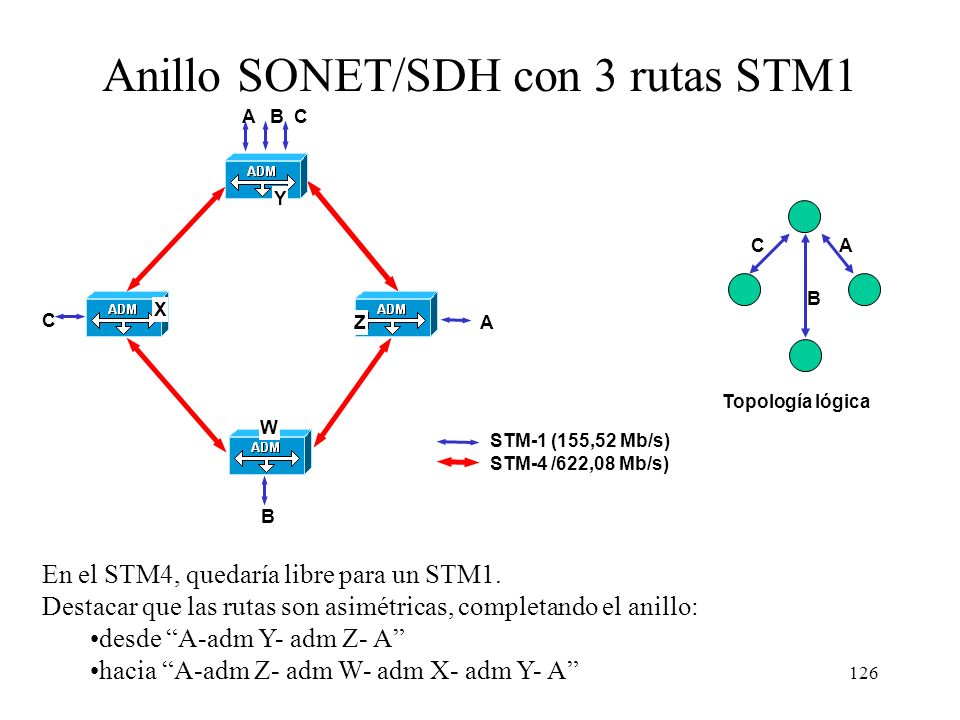 Anillo SONET/SDH con 3 rutas STM1