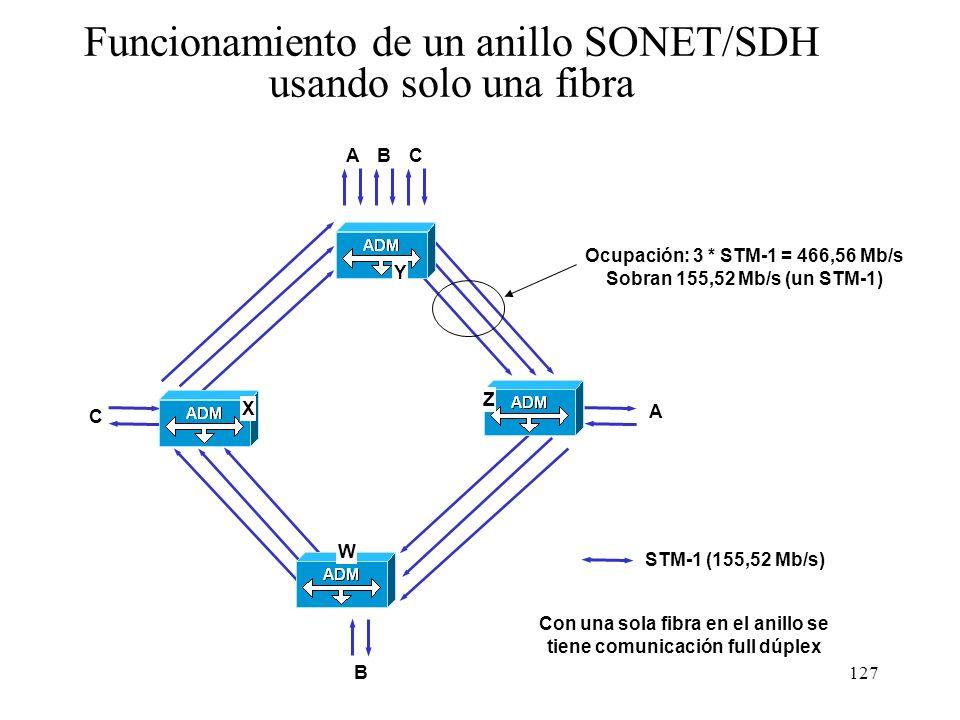 Ocupación: 3 * STM-1 = 466,56 Mb/s