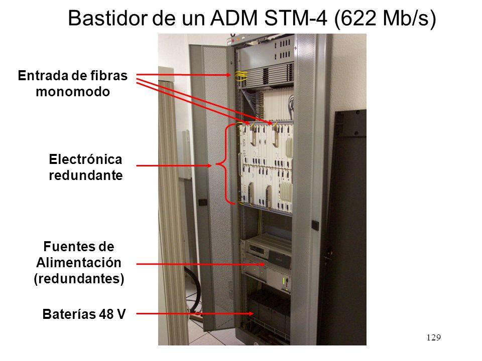 Bastidor de un ADM STM-4 (622 Mb/s)