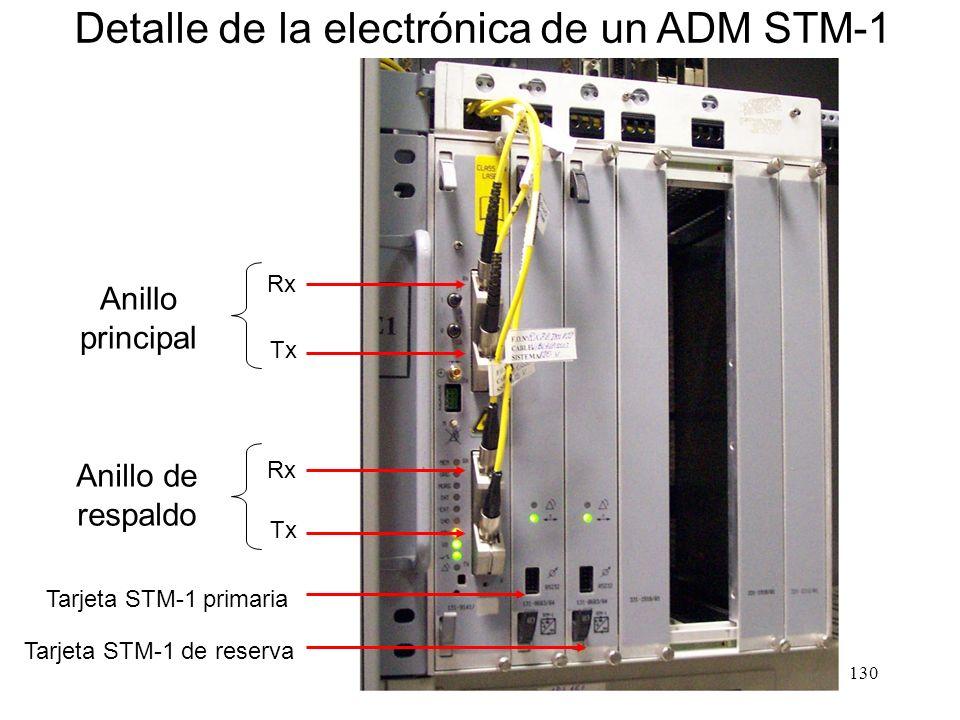 Tarjeta STM-1 de reserva
