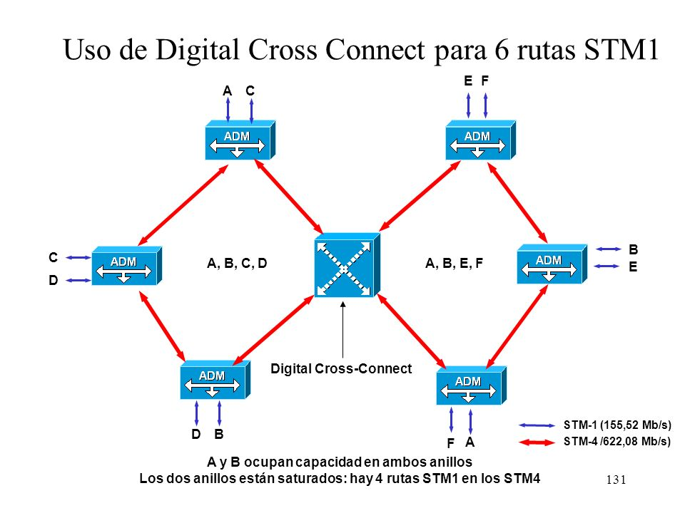 Uso de Digital Cross Connect para 6 rutas STM1