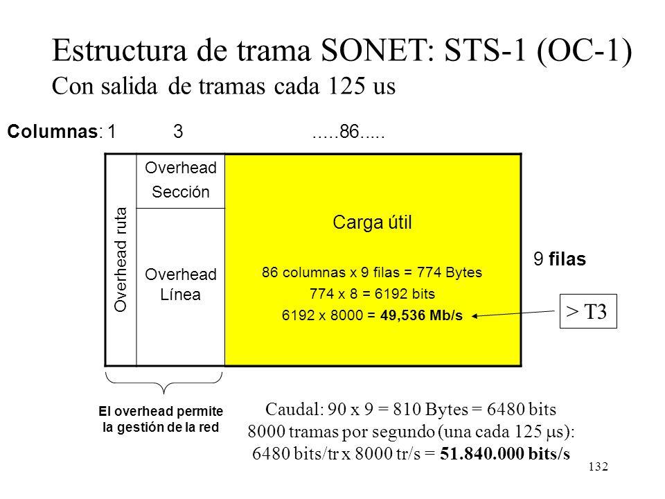 Estructura de trama SONET: STS-1 (OC-1)