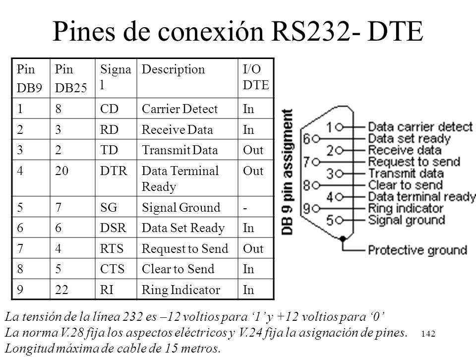 Pines de conexión RS232- DTE