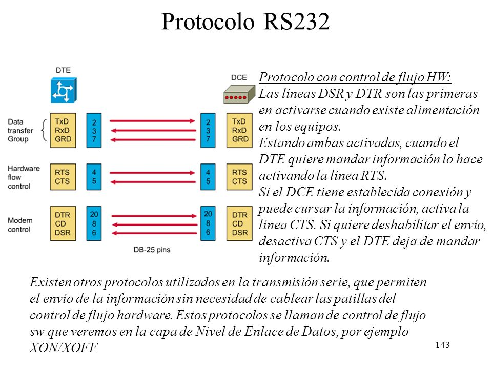 Protocolo RS232 Protocolo con control de flujo HW: