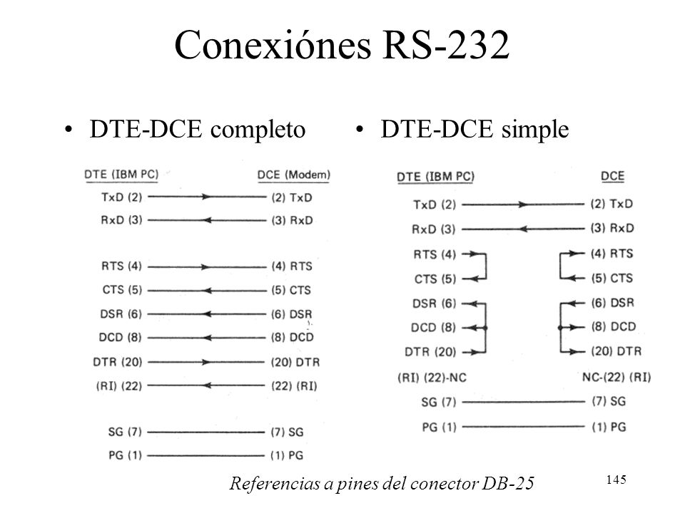 Conexiónes RS-232 DTE-DCE completo DTE-DCE simple