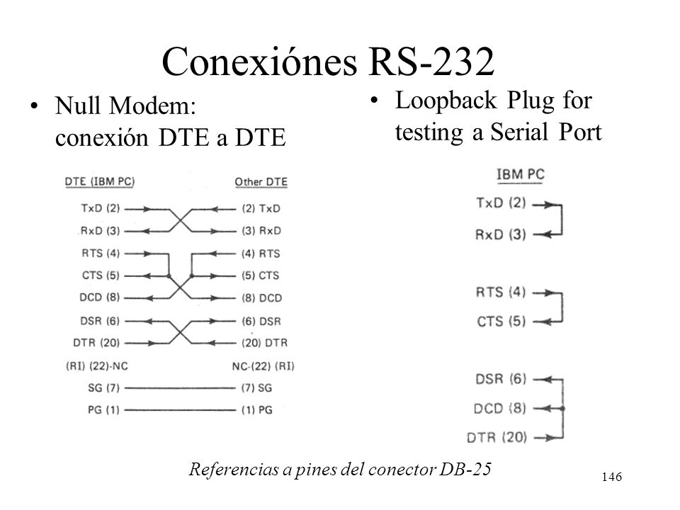 Conexiónes RS-232 Loopback Plug for testing a Serial Port