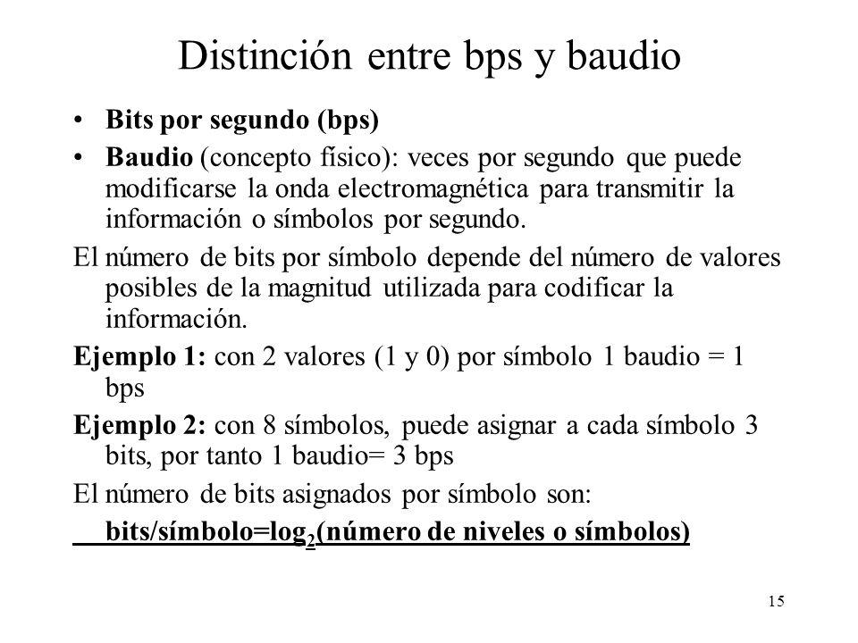 Distinción entre bps y baudio