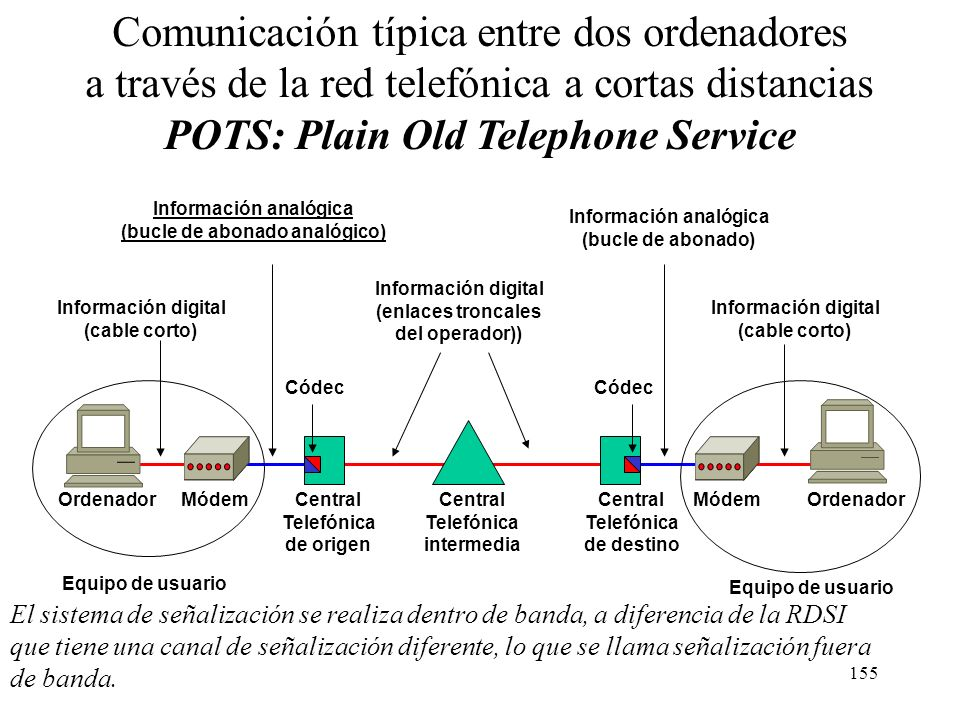 POTS: Plain Old Telephone Service