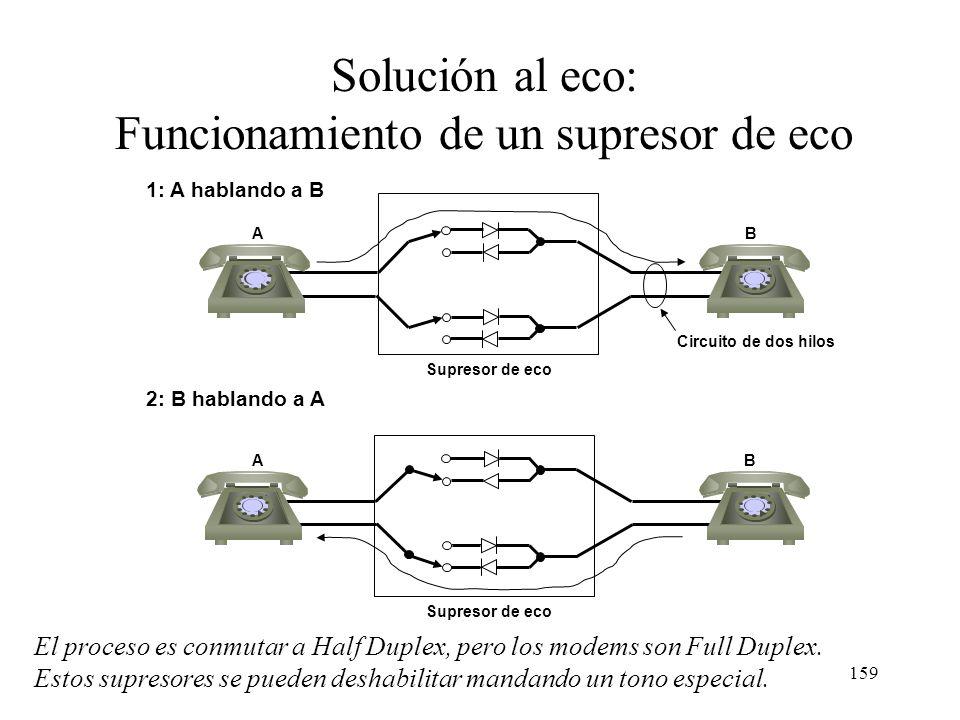 Funcionamiento de un supresor de eco
