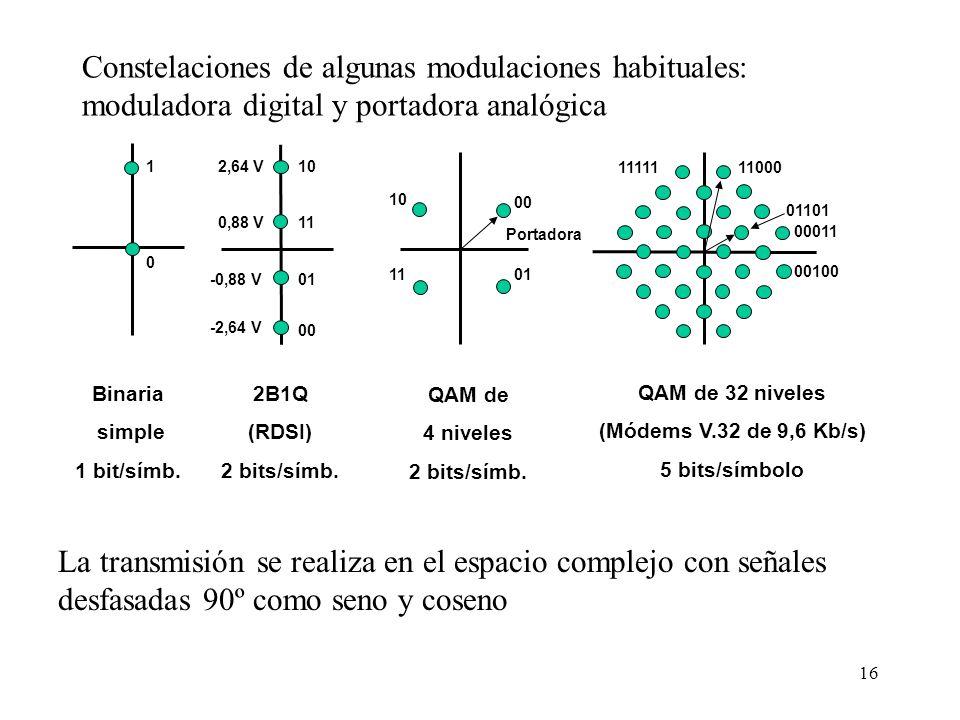 Constelaciones de algunas modulaciones habituales: moduladora digital y portadora analógica
