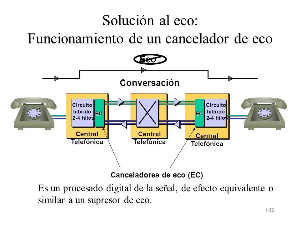 Funcionamiento de un cancelador de eco