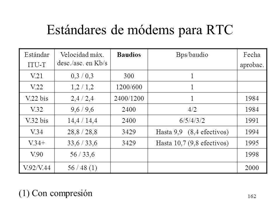 Estándares de módems para RTC
