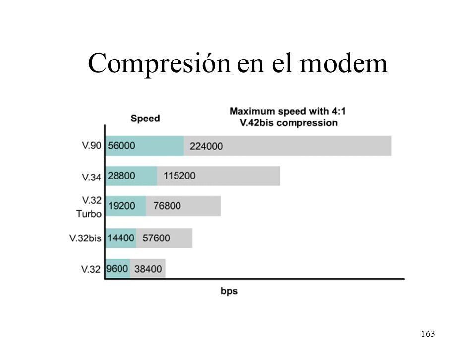 Compresión en el modem