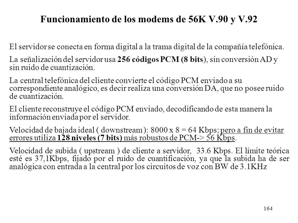 Funcionamiento de los modems de 56K V.90 y V.92