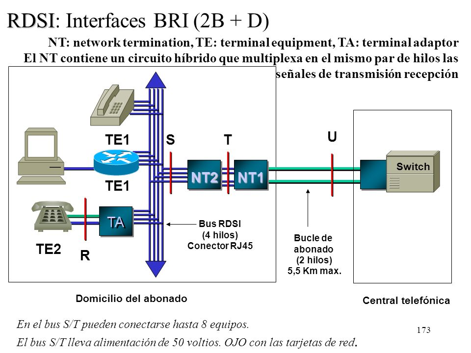 RDSI: Interfaces BRI (2B + D)