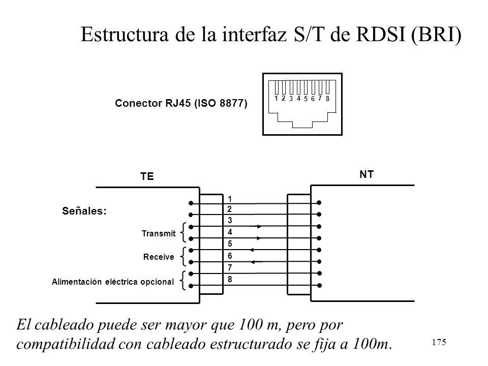 Estructura de la interfaz S/T de RDSI (BRI)