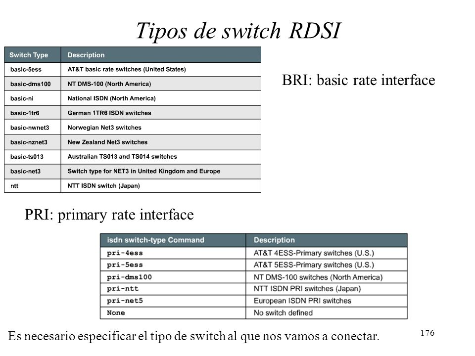 Tipos de switch RDSI BRI: basic rate interface