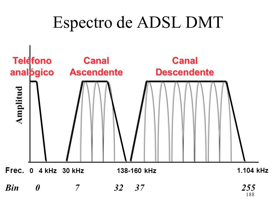 Espectro de ADSL DMT Teléfono analógico Canal Ascendente Canal