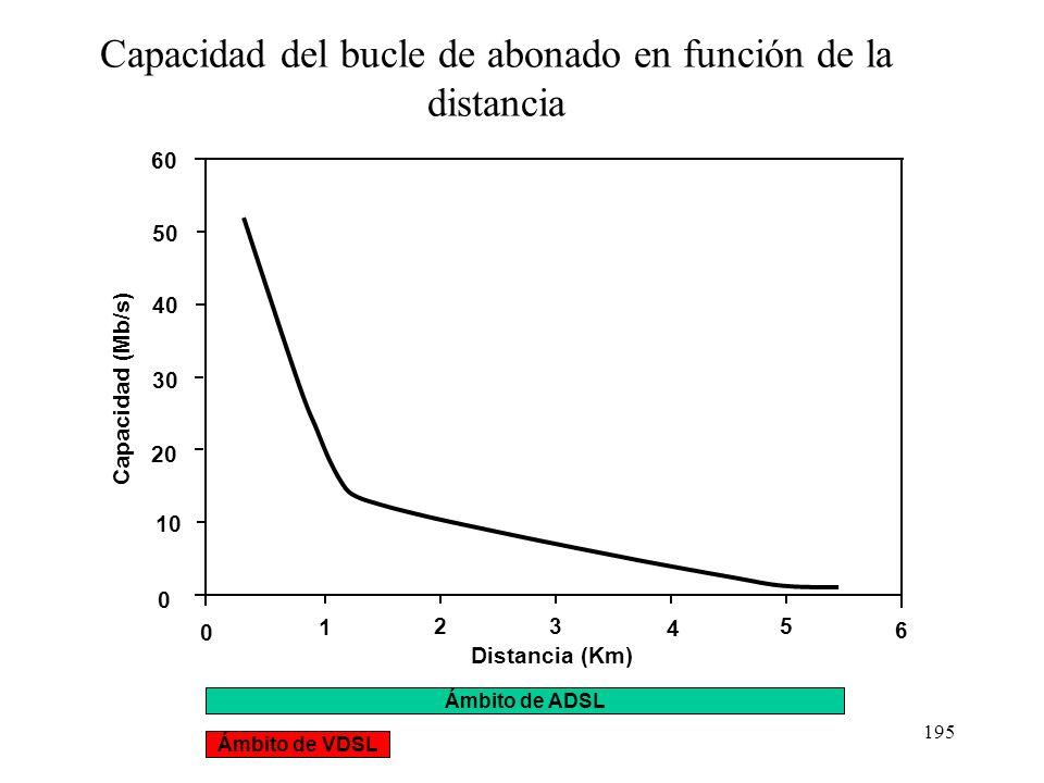 Capacidad del bucle de abonado en función de la distancia