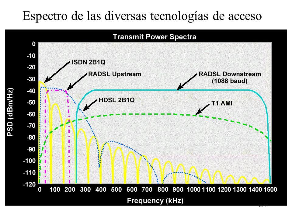 Espectro de las diversas tecnologías de acceso
