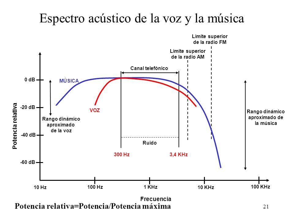 Espectro acústico de la voz y la música
