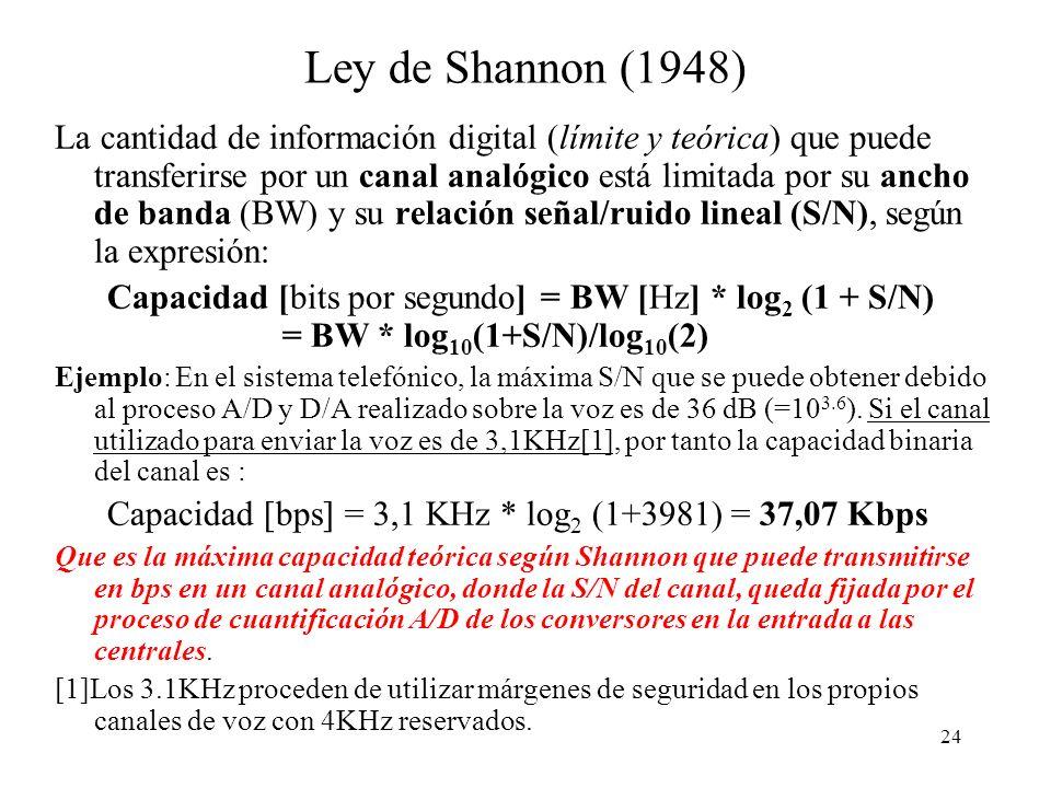 Ley de Shannon (1948)