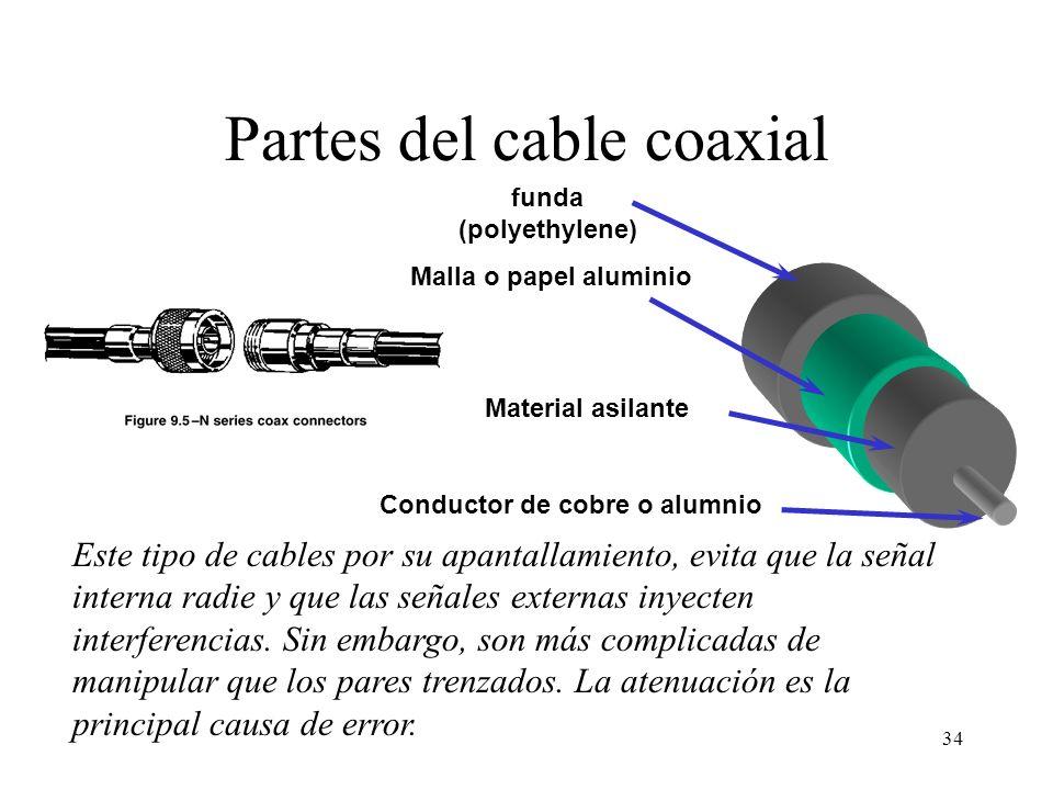 Partes del cable coaxial