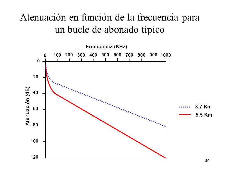 Atenuación en función de la frecuencia para un bucle de abonado típico