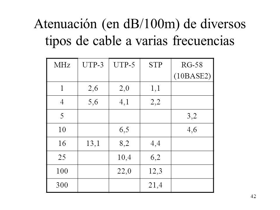 Atenuación (en dB/100m) de diversos tipos de cable a varias frecuencias