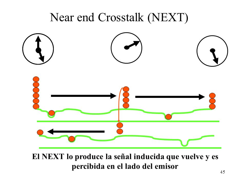 Near end Crosstalk (NEXT)