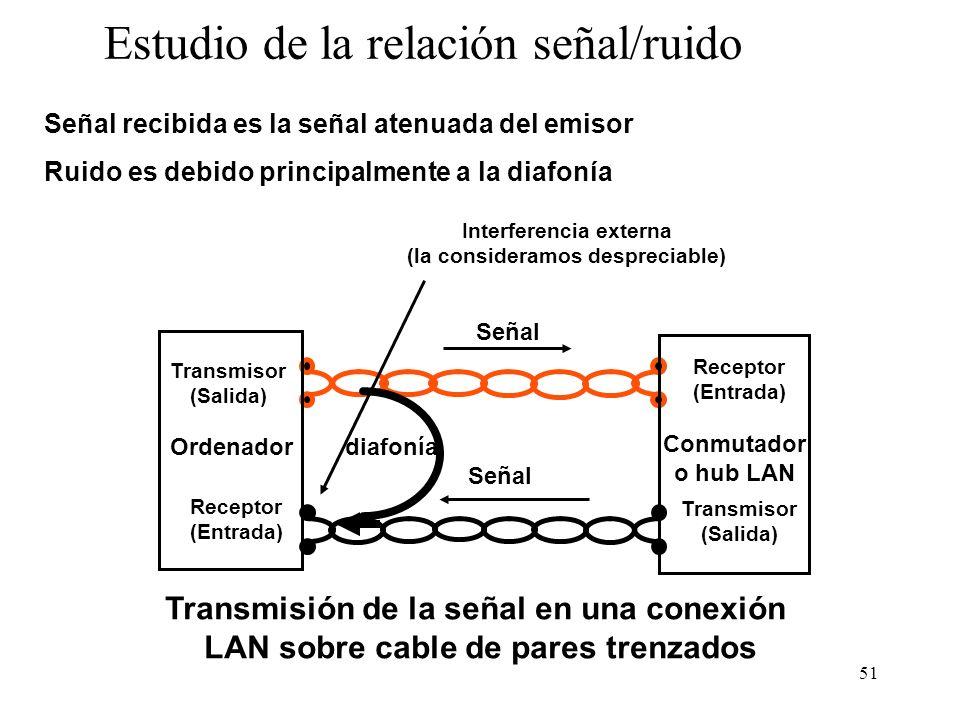 Estudio de la relación señal/ruido