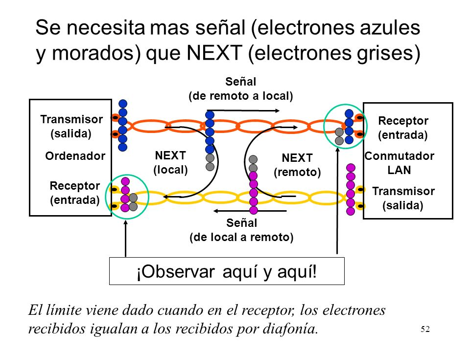 Se necesita mas señal (electrones azules y morados) que NEXT (electrones grises)