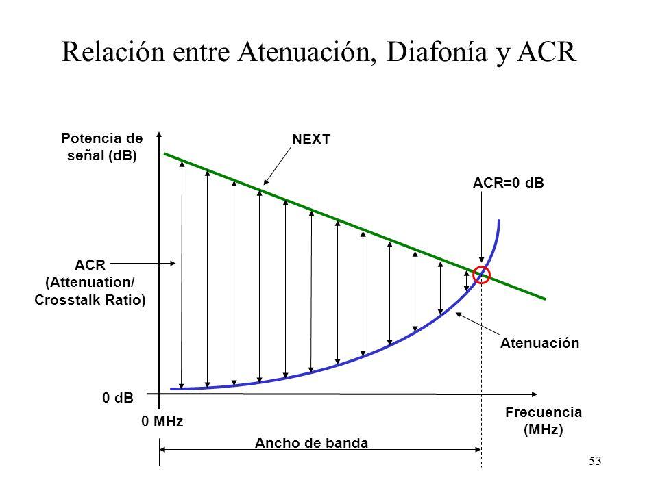 Relación entre Atenuación, Diafonía y ACR
