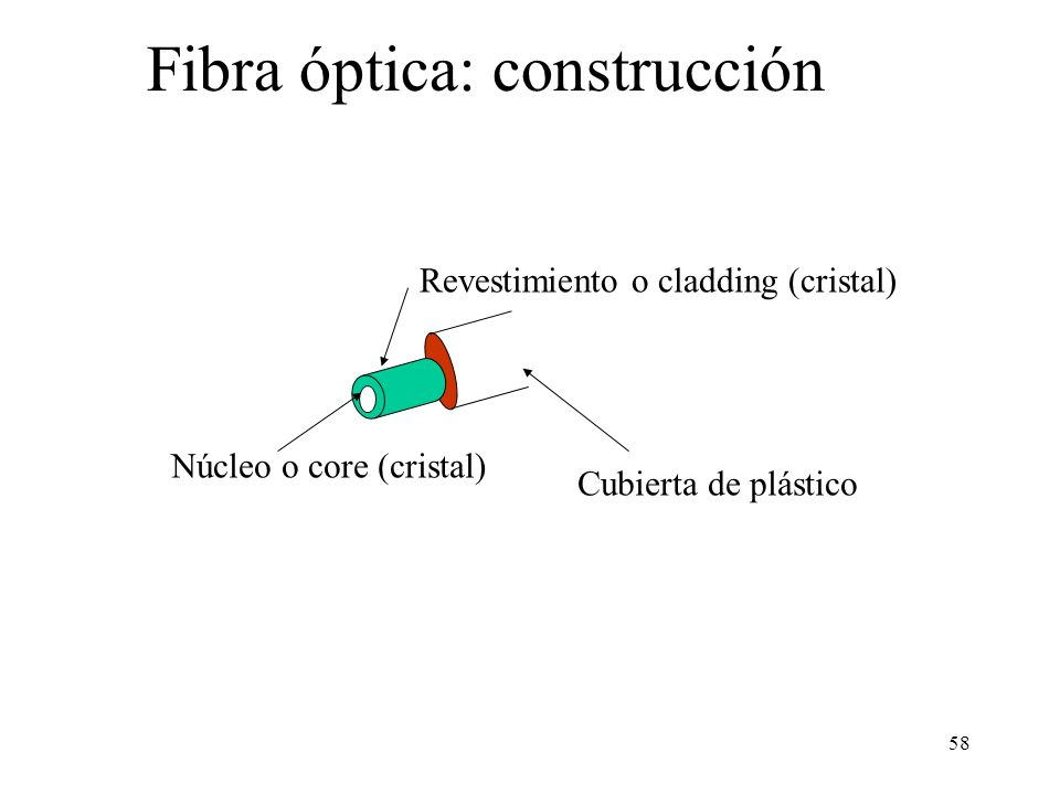 Fibra óptica: construcción