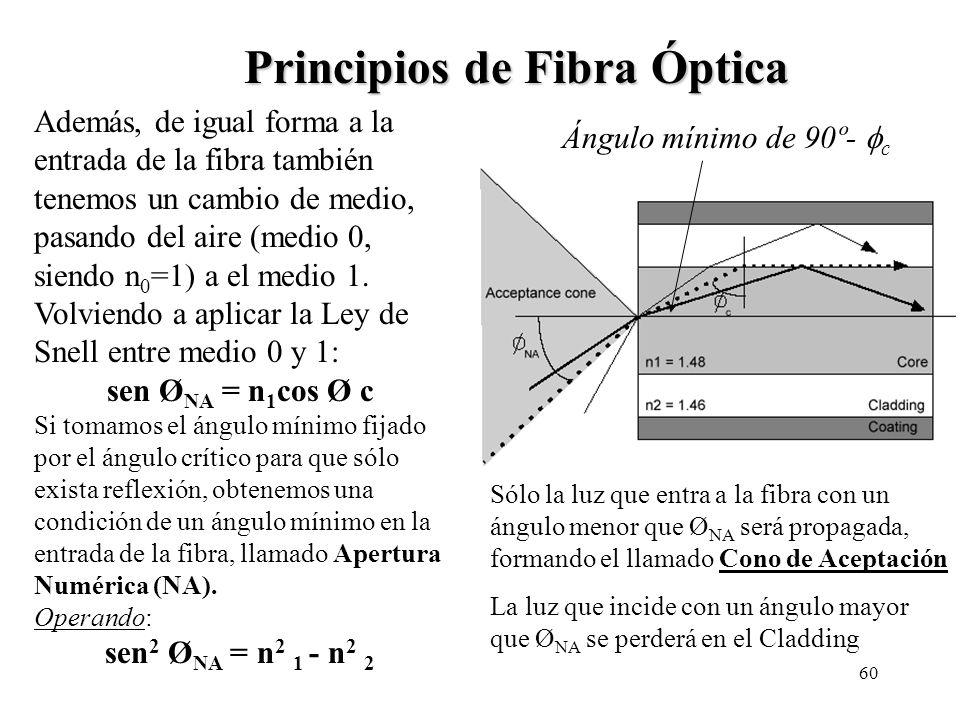Principios de Fibra Óptica