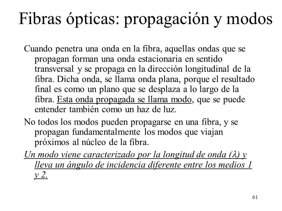 Fibras ópticas: propagación y modos