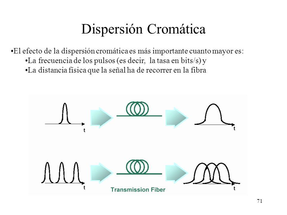 Dispersión Cromática El efecto de la dispersión cromática es más importante cuanto mayor es: