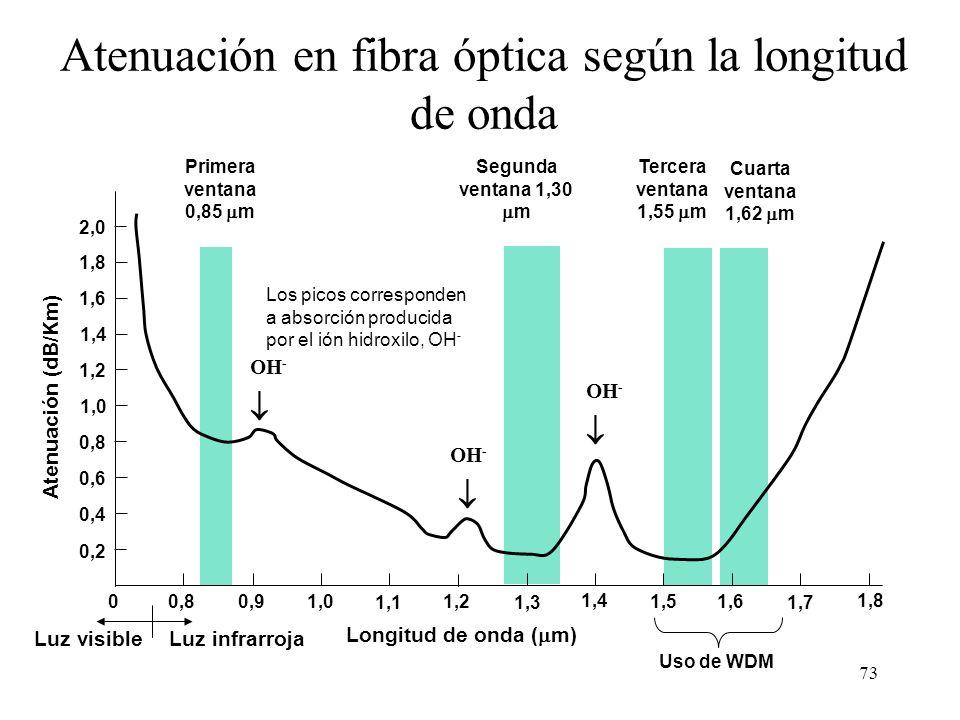 Atenuación en fibra óptica según la longitud de onda