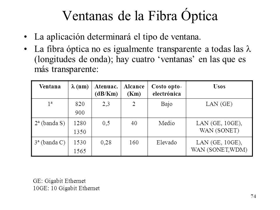 Ventanas de la Fibra Óptica