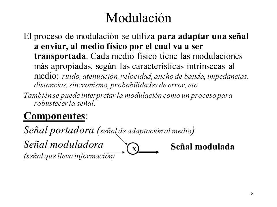 Modulación Componentes: Señal portadora (señal de adaptación al medio)
