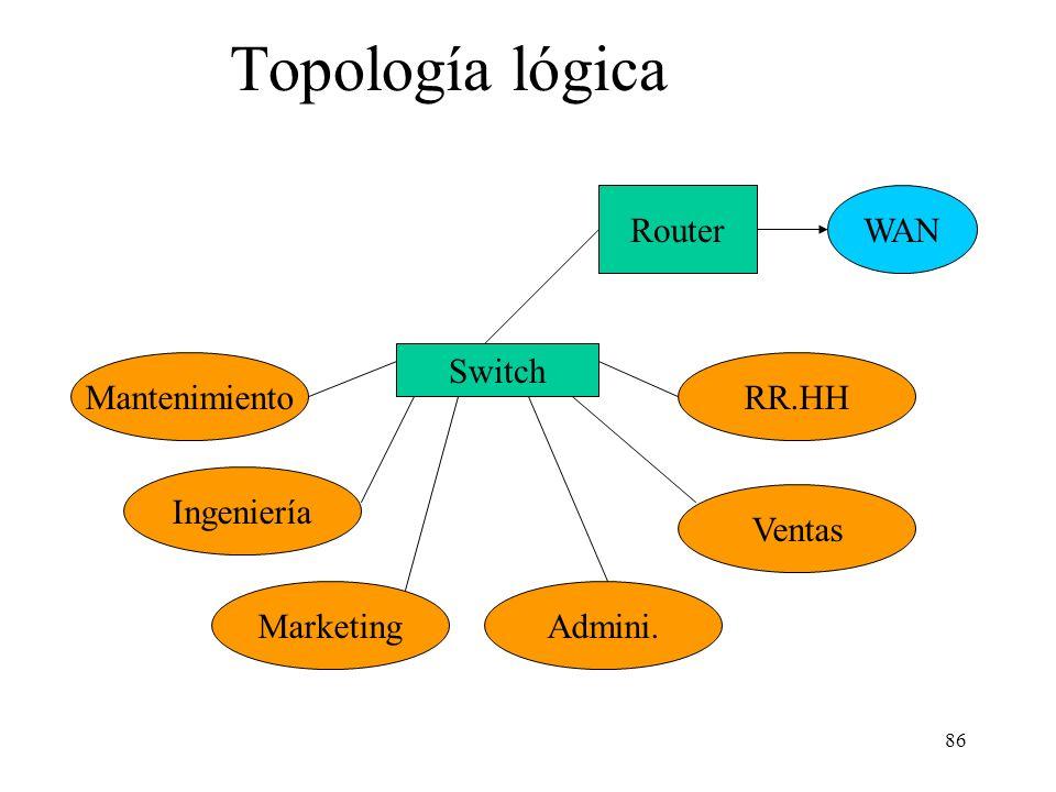 Topología lógica Router WAN Switch Mantenimiento RR.HH Ingeniería