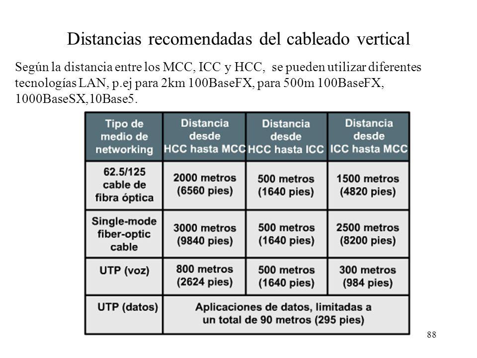 Distancias recomendadas del cableado vertical
